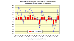 annual percent change in sales and use tax chart